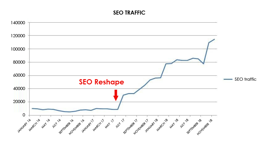 SEO Traffic / SEO Reshape